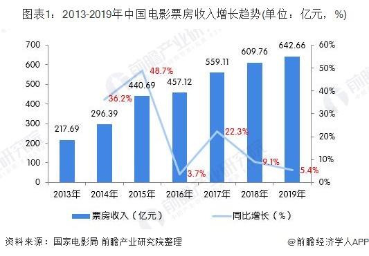 图表1:2013-2019年中国电影票房收入增长趋势(单位:亿元,%)