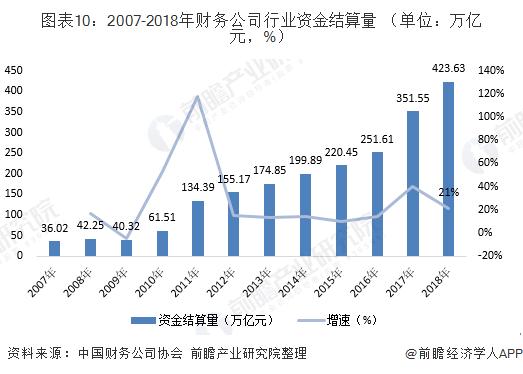 图表10:2007-2018年财务公司行业资金结算量 (单位:万亿元,%)