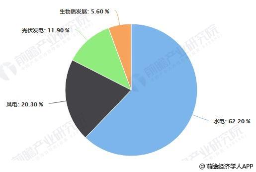 2019年前9月中国可再生能源发电量结构分析情况