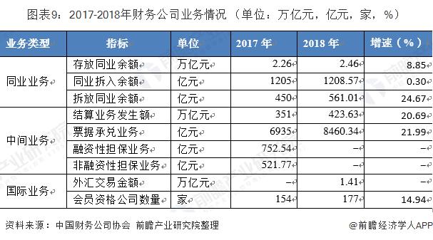 图表9:2017-2018年财务公司业务情况 (单位:万亿元,亿元,家,%)