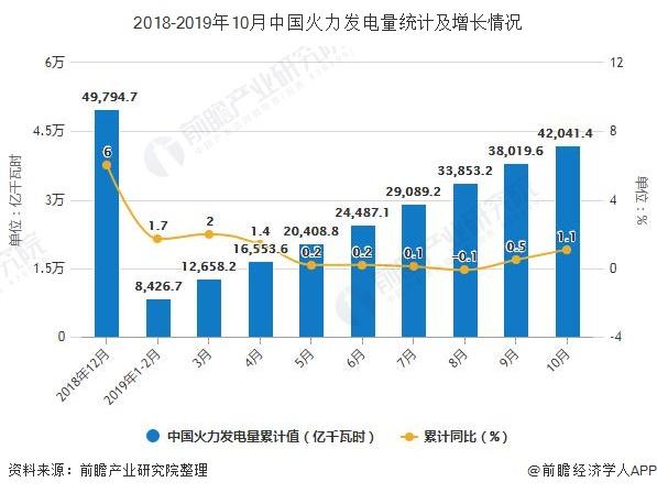 2018-2019年10月中国火力发电量统计及增长情况