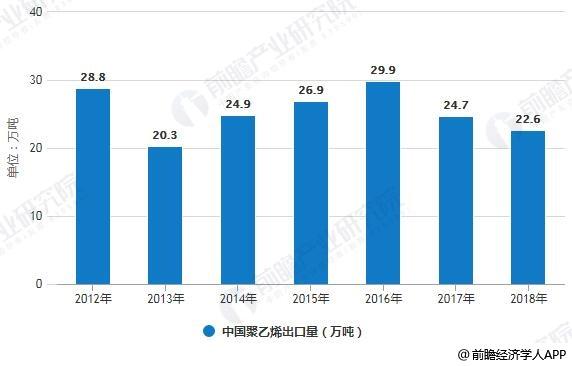 2012-2018年中国聚乙烯(PE)出口量统计情况
