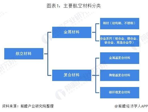 图表1:主要航空材料分类