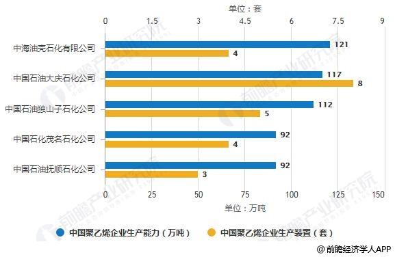 2018年中国聚乙烯企业生产能力TOP5排名情况