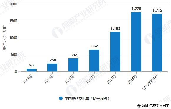 2013-2019年前9月中国光伏发电量统计情况
