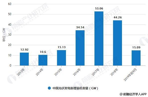 2013-2019年前9月中国光伏发电新增装机容量统计情况