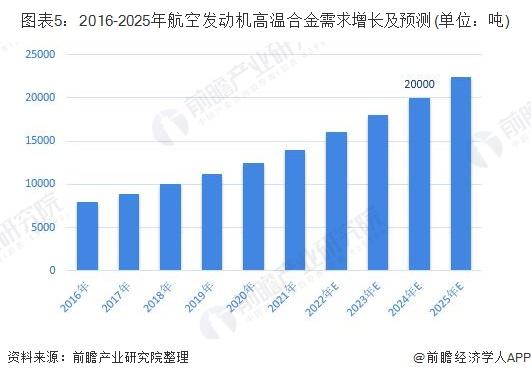 图表5:2016-2025年航空发动机高温合金需求增长及预测(单位:吨)