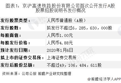 图表1:京沪高速铁路股份有限公司首次公开发行A股股票招股说明书发行概况