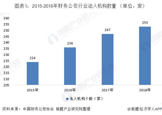 图表1:2015-2018年财务公司行业法人机构数量 (单位:家)
