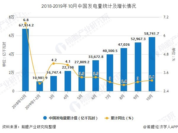 2018-2019年10月中国发电量统计及增长情况