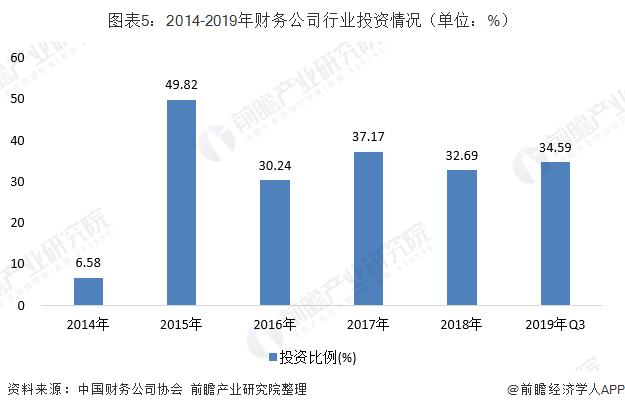 图表5:2014-2019年财务公司行业投资情况(单位:%)