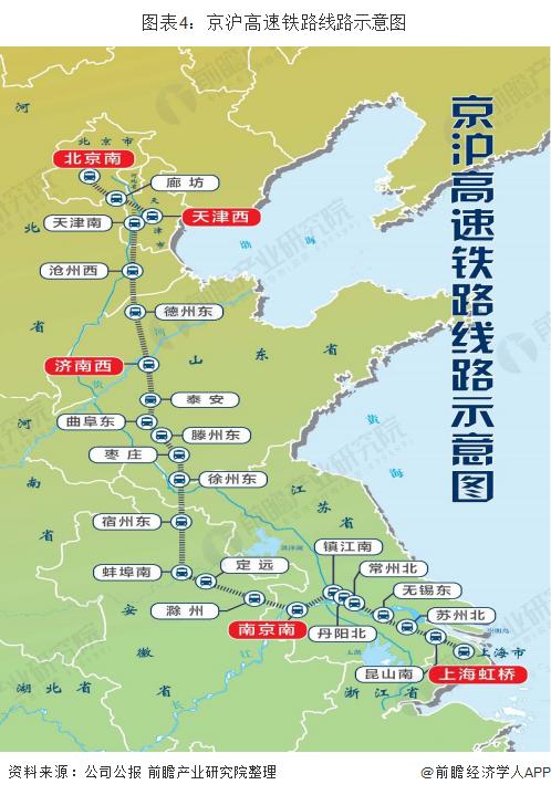 图表4:京沪高速铁路线路示意图