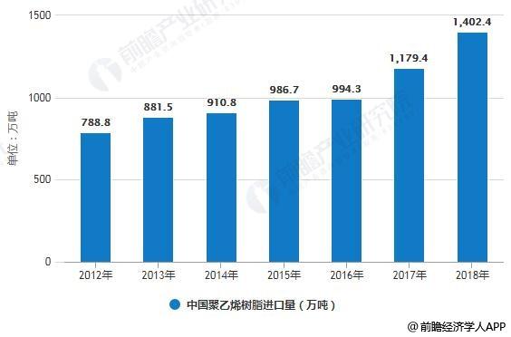 2012-2018年中国聚乙烯(PE)进口量统计情况