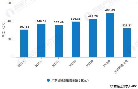 2013-2019年前10月广东省彩票销售总额统计情况
