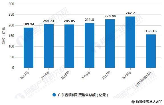 2013-2019年前10月广东省福利彩票销售总额统计情况