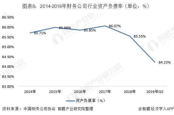 图表8:2014-2019年财务公司行业资产负债率(单位:%)