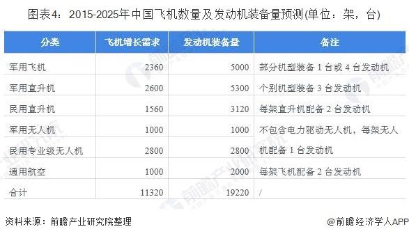 图表4:2015-2025年中国飞机数量及发动机装备量预测(单位:架,台)