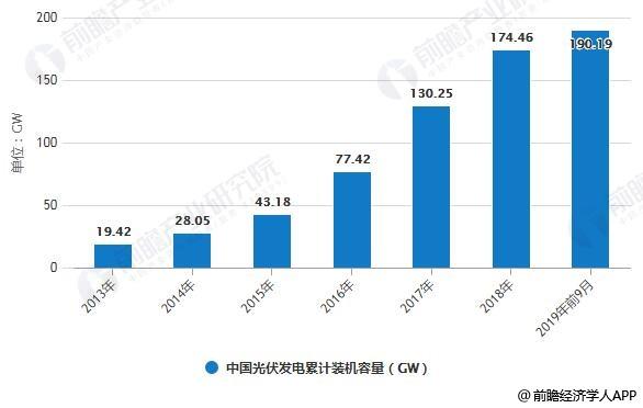 2013-2019年前9月中国光伏发电累计装机容量统计情况