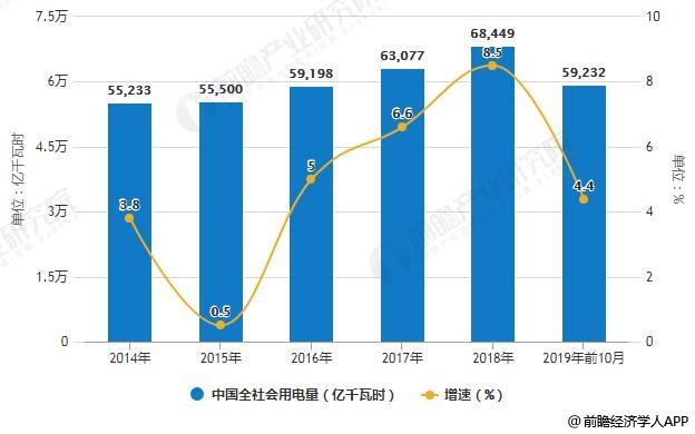 2014-2019年前10月中国全社会用电量统计及增长情况
