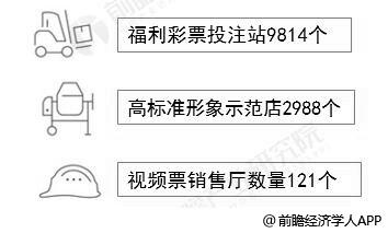 截至2018年底广东福利彩票渠道建设情况