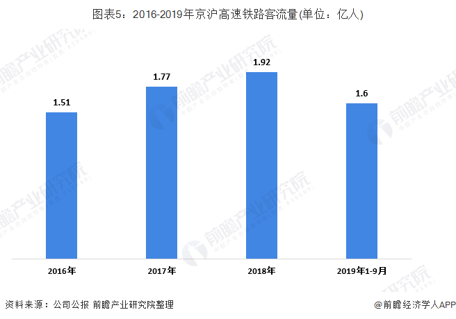 图表5:2016-2019年京沪高速铁路客流量(单位:亿人)
