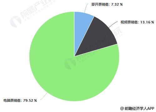 2018年广东省福利彩票销售分产品结构分析情况