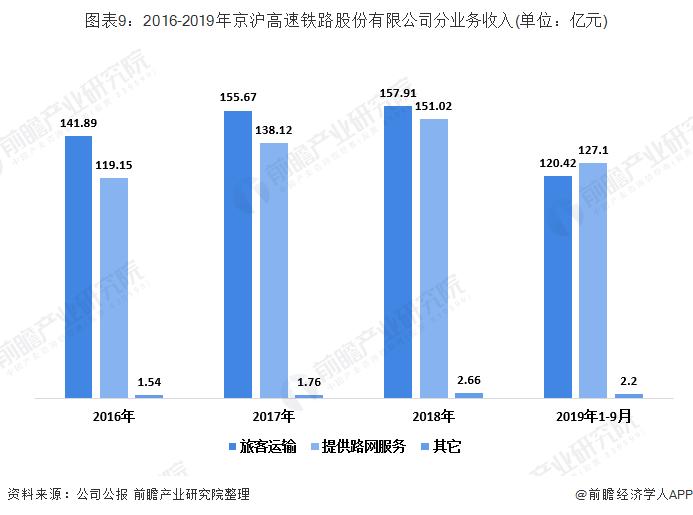 图表9:2016-2019年京沪高速铁路股份有限公司分业务收入(单位:亿元)