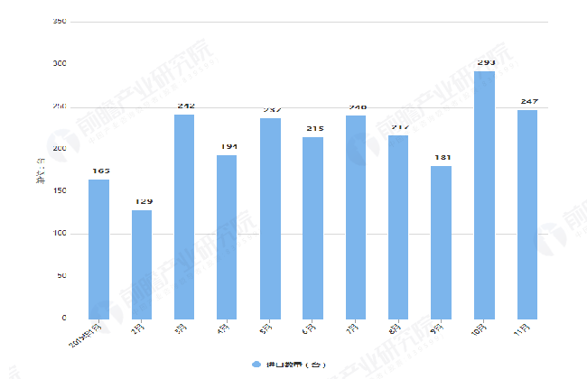 2019年1-11月我国载客电梯进口数量及金额均价情况表