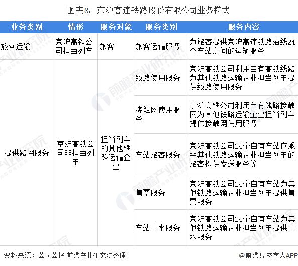 图表8:京沪高速铁路股份有限公司业务模式