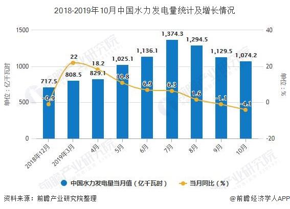 2018-2019年10月中国水力发电量统计及增长情况