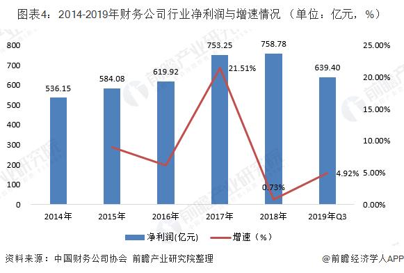 图表4:2014-2019年财务公司行业净利润与增速情况 (单位:亿元,%)