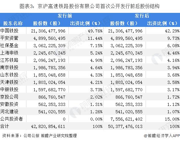 图表3:京沪高速铁路股份有限公司首次公开发行前后股份结构