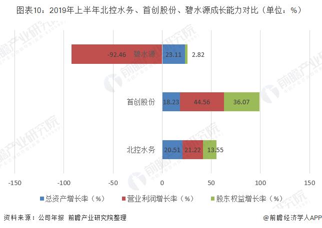 图表10:2019年上半年北控水务、首创股份、碧水源成长能力对比(单位:%)