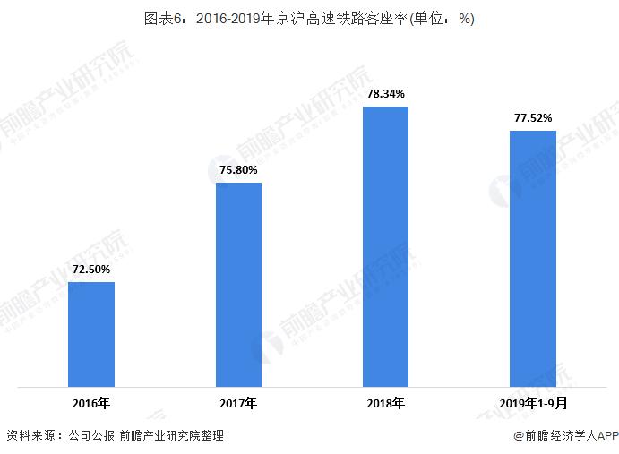 图表6:2016-2019年京沪高速铁路客座率(单位:%)