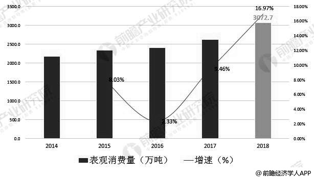 2014-2018年中国聚乙烯表不雅消费量统计及增长情况
