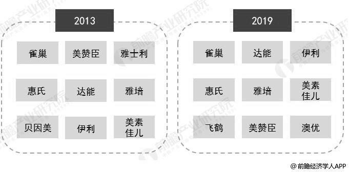 2013-2019年中国奶粉品牌按销售额TOP9变化情况