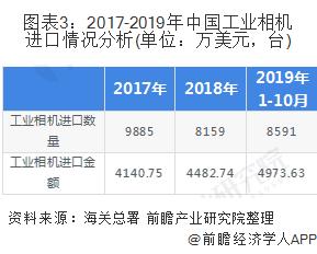 图表3:2017-2019年中国工业相机进口情况分析(单位:万美元,台)