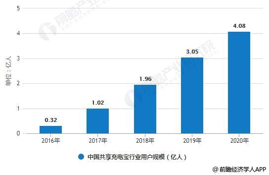 2016-2020年中国共享充电宝行业用户规模统计情况及预测