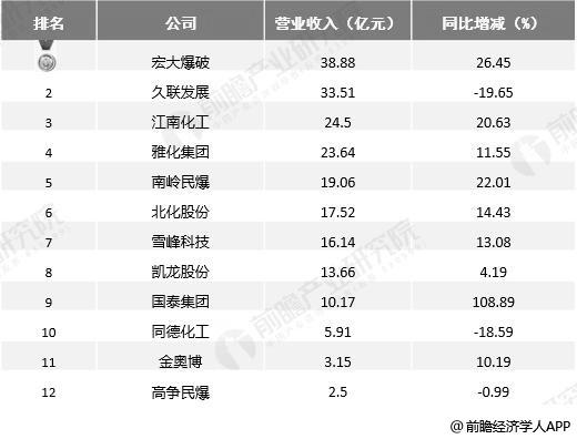 2019年前三季度中国民爆行业上市企业营收TOP12统计情况