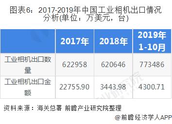 图表6:2017-2019年中国工业相机出口情况分析(单位:万美元,台)