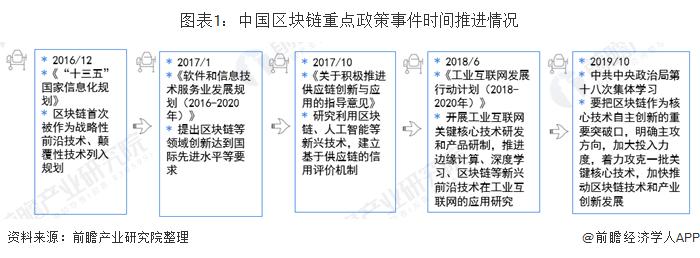 图表1:中国区块链重点政策事件时间推进情况