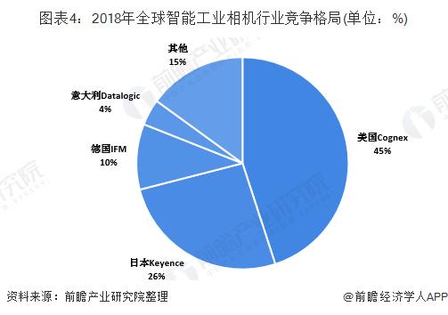 图表4:2018年全球智能工业相机行业竞争格局(单位:%)