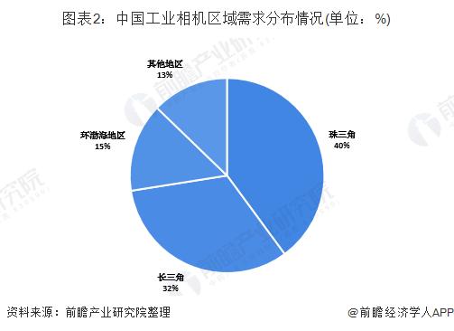 图表2:中国工业相机区域需求分布情况(单位:%)