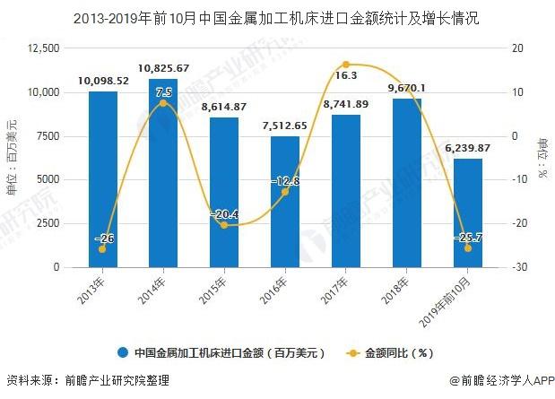 2013-2019年前10月中国金属加工机床进口金额统计及增长情况