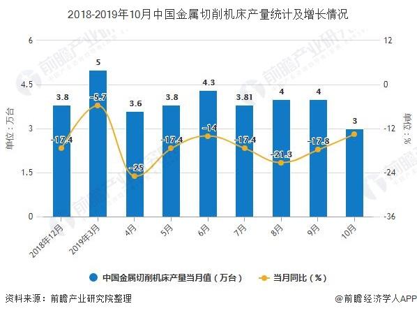 2018-2019年10月中国金属切削机床产量统计及增长情况