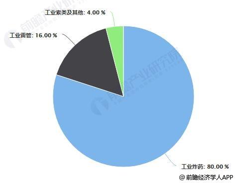 中国民爆行业分品类市场份额统计情况
