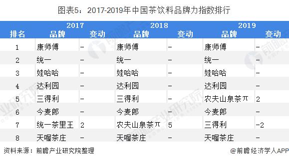 图表5:2017-2019年中国茶饮料品牌力指数排行