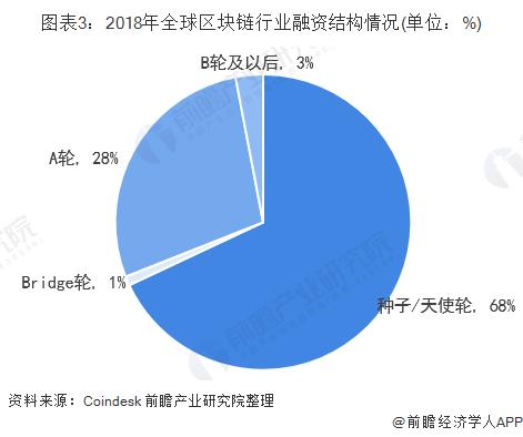 图表3:2018年全球区块链行业融资结构情况(单位:%)