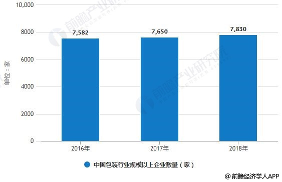 2016-2018年中国包装行业规模以上企业数量统计情况
