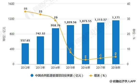 2012-2018年中国合同能源管理项目投资额统计及增长情况